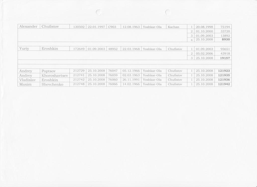 Данные Всемирного Центра Айкидо 01.11.2008г 001